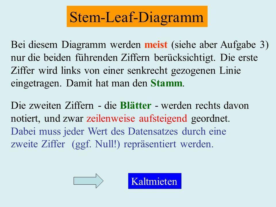Stem-Leaf-Diagramm Bei diesem Diagramm werden meist (siehe aber Aufgabe 3) nur die beiden führenden Ziffern berücksichtigt. Die erste Ziffer wird link