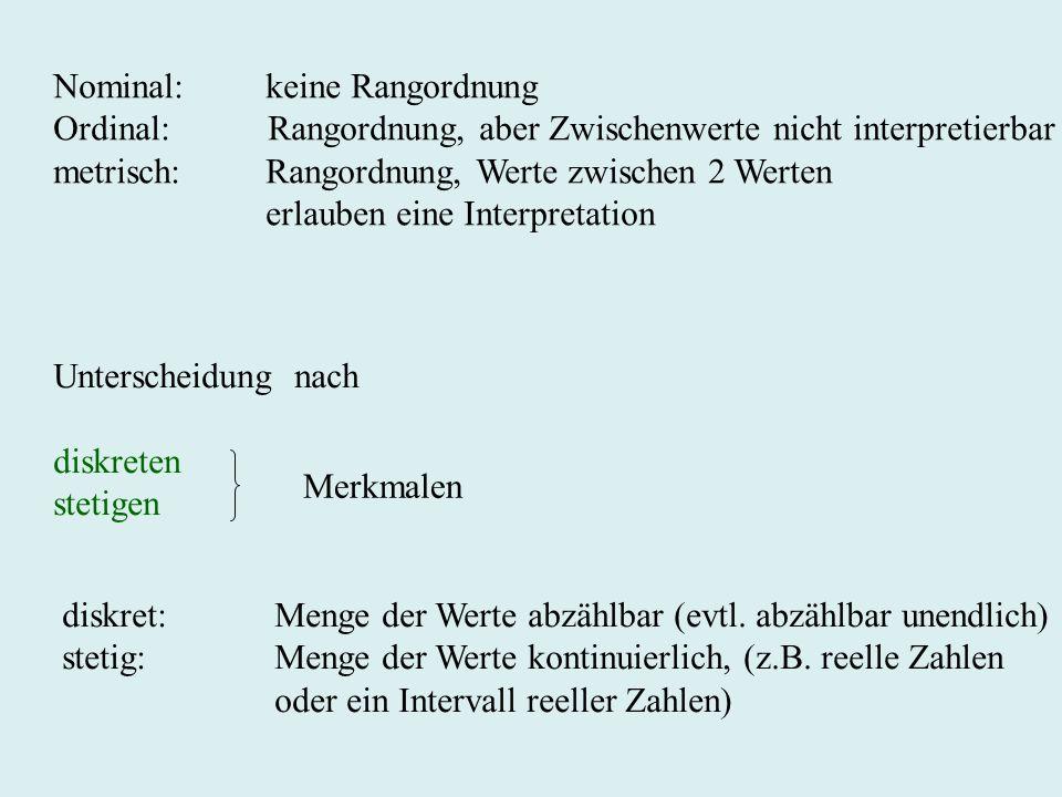 Nominal: keine Rangordnung Ordinal: Rangordnung, aber Zwischenwerte nicht interpretierbar metrisch:Rangordnung, Werte zwischen 2 Werten erlauben eine