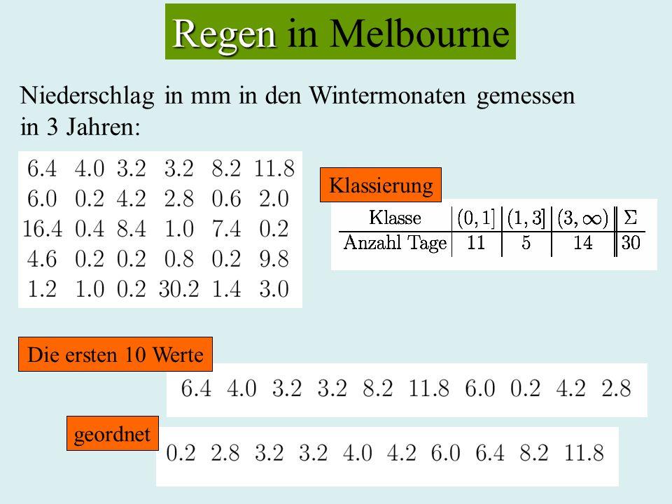 Regen Regen in Melbourne Niederschlag in mm in den Wintermonaten gemessen in 3 Jahren: Die ersten 10 Werte geordnet Klassierung