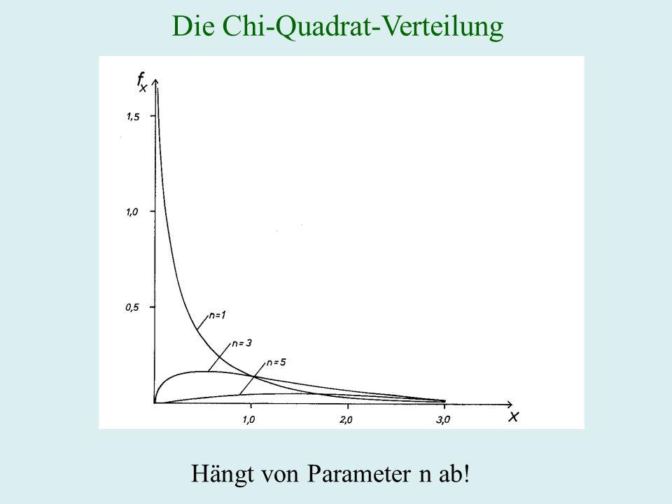 Die Chi-Quadrat-Verteilung Hängt von Parameter n ab!