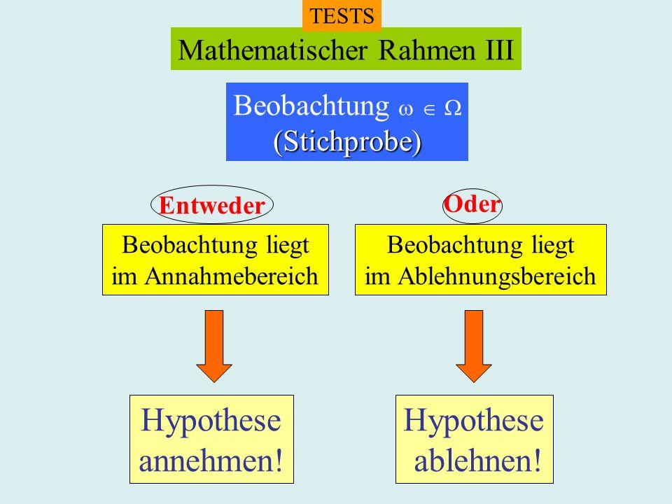 Mathematischer Rahmen III TESTS Beobachtung (Stichprobe) Entweder Oder Beobachtung liegt im Annahmebereich Beobachtung liegt im Ablehnungsbereich Hypo