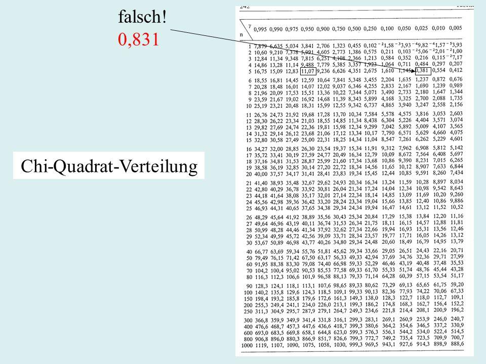 Chi-Quadrat-Verteilung falsch! 0,831