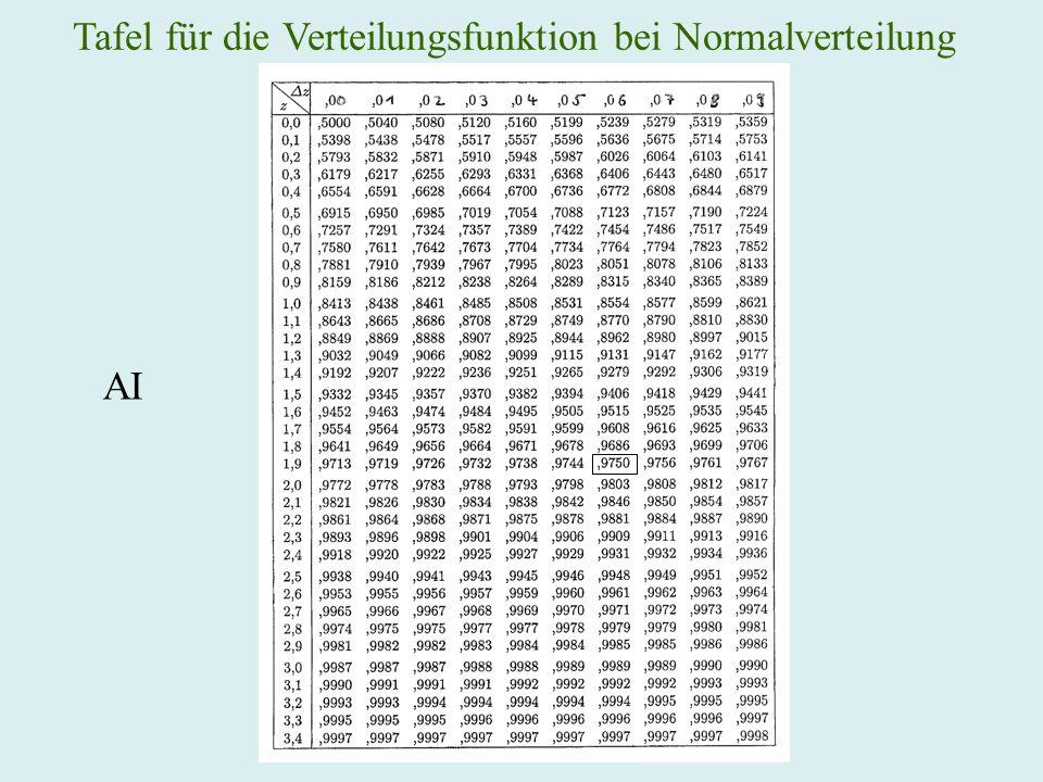 Tafel für die Verteilungsfunktion bei Normalverteilung AI
