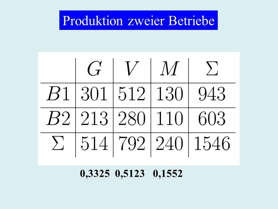 Produktion zweier Betriebe 0,3325 0,5123 0,1552