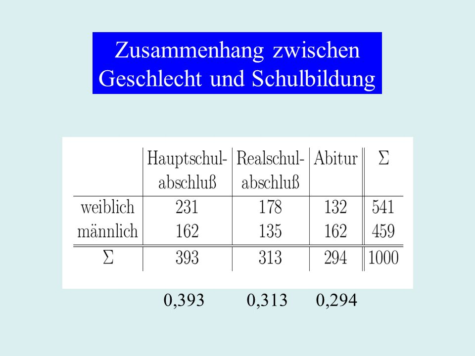 Zusammenhang zwischen Geschlecht und Schulbildung 0,393 0,313 0,294