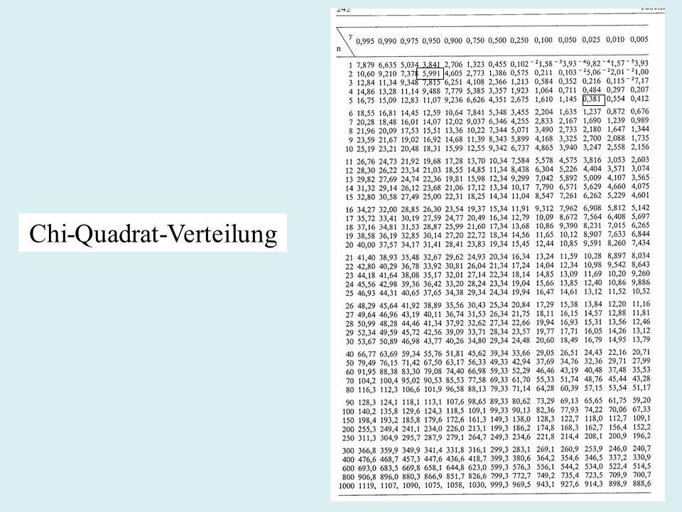 Chi-Quadrat-Verteilung