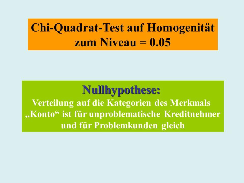 Chi-Quadrat-Test auf Homogenität zum Niveau = 0.05 Nullhypothese: Verteilung auf die Kategorien des Merkmals Konto ist für unproblematische Kreditnehm