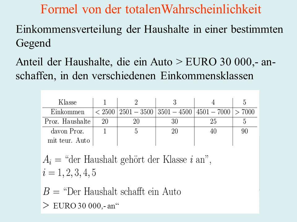 Einkommensverteilung der Haushalte in einer bestimmten Gegend Anteil der Haushalte, die ein Auto > EURO 30 000,- an- schaffen, in den verschiedenen Einkommensklassen EURO 30 000,- an