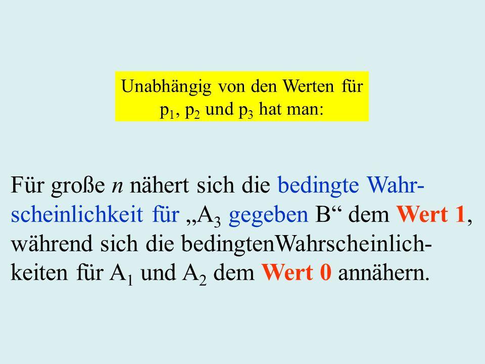 Für große n nähert sich die bedingte Wahr- scheinlichkeit für A 3 gegeben B dem Wert 1, während sich die bedingtenWahrscheinlich- keiten für A 1 und A 2 dem Wert 0 annähern.