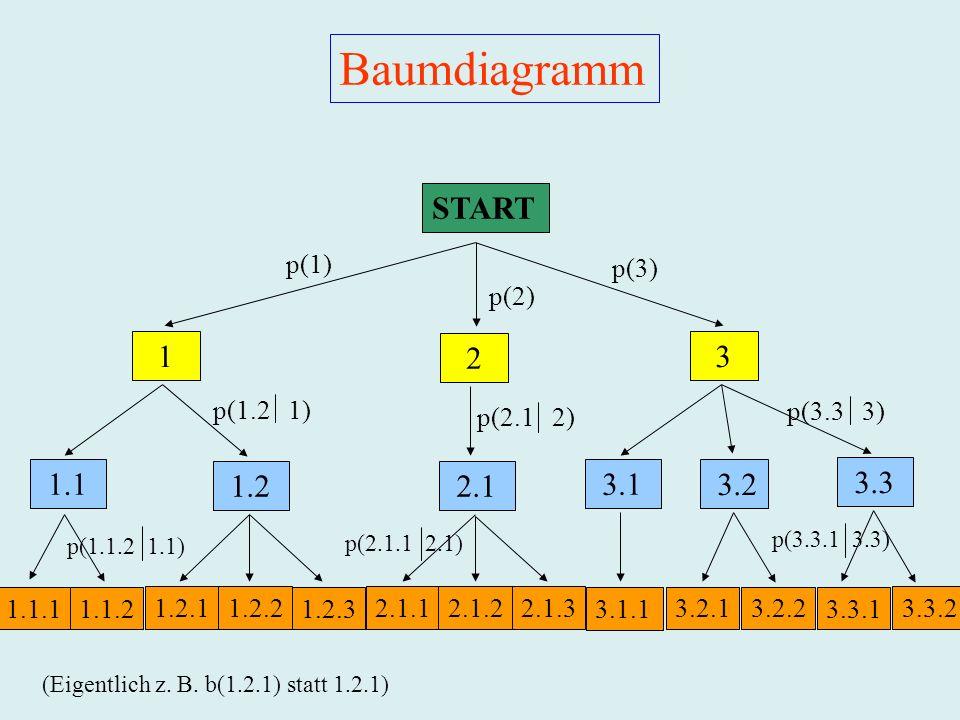 1.1.2 1.2.22.1.12.1.22.1.3 3.2.13.2.2 3.3.1 1.2.13.3.2 1.1 1.2 2.1 3.1 3.2 3.3 1 2 3 START p(1) p(2) p(3) p(1.1.2 1.1) p(2.1.1 2.1) p(3.3.1 3.3) p(1.2 1) p(3.3 3) p(2.1 2) (Eigentlich z.