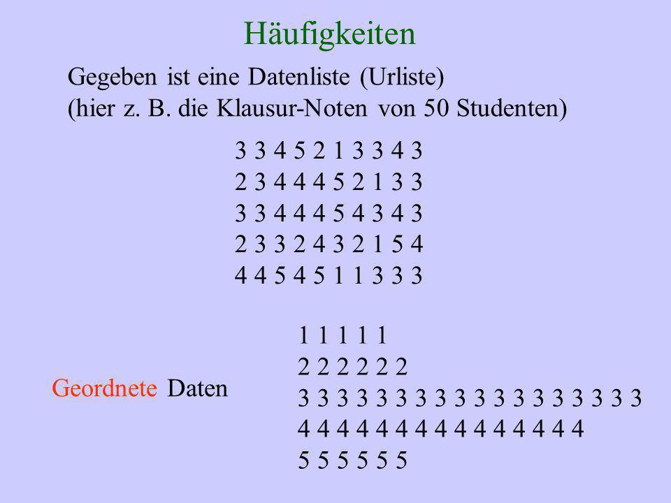 Häufigkeiten Gegeben ist eine Datenliste (Urliste) (hier z. B. die Klausur-Noten von 50 Studenten) 3 3 4 5 2 1 3 3 4 3 2 3 4 4 4 5 2 1 3 3 3 3 4 4 4 5