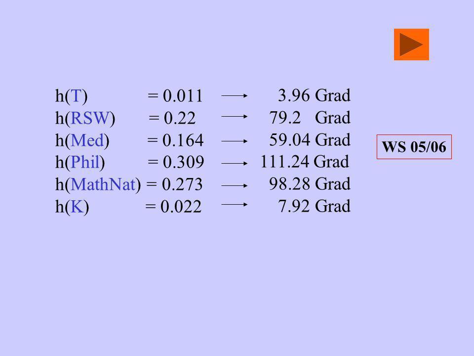 h(T) = 0.011 h(RSW) = 0.22 h(Med) = 0.164 h(Phil) = 0.309 h(MathNat) = 0.273 h(K) = 0.022 3.96 Grad 79.2 Grad 59.04 Grad 111.24 Grad 98.28 Grad 7.92 G