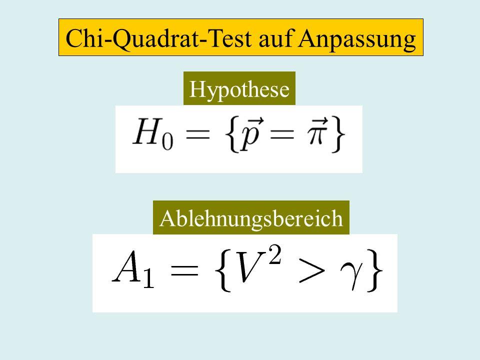 Chi-Quadrat-Test auf Unabhängigkeit III