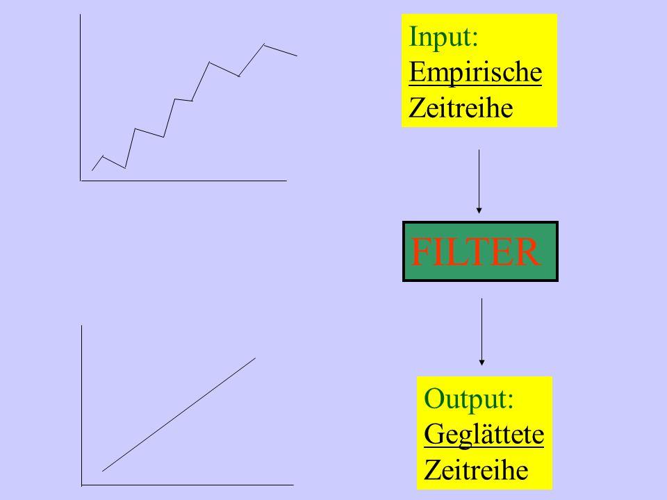 FILTER Input: Empirische Zeitreihe Output: Geglättete Zeitreihe