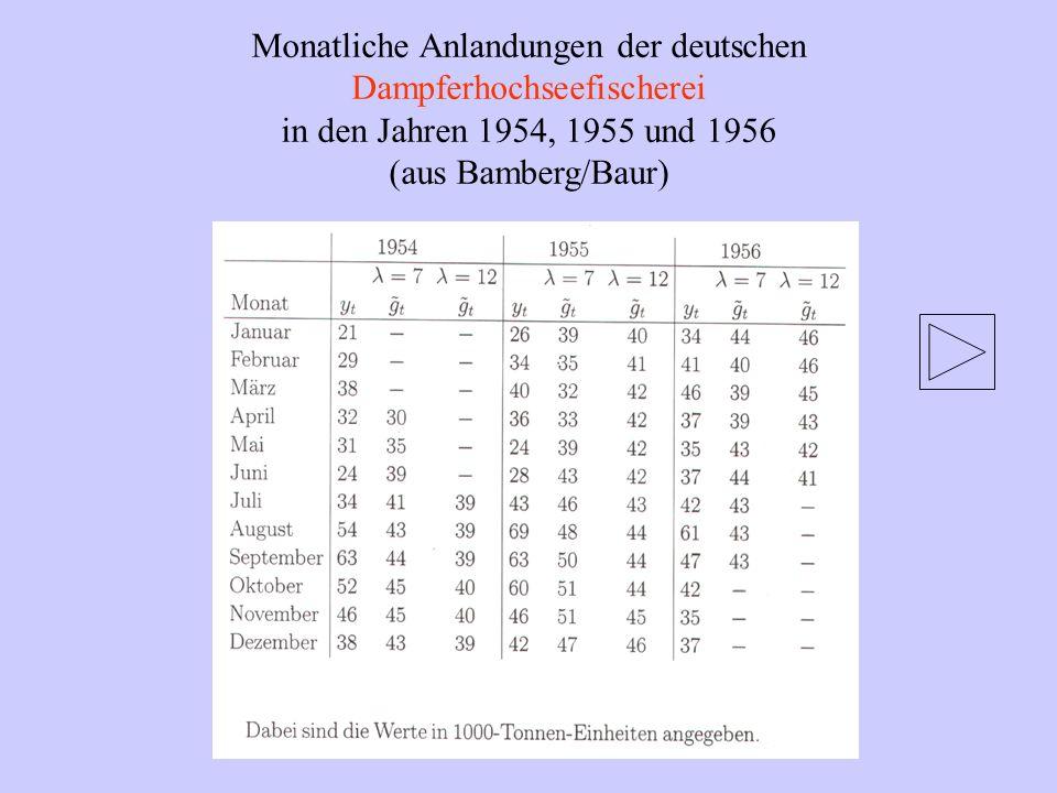 Monatliche Anlandungen der deutschen Dampferhochseefischerei in den Jahren 1954, 1955 und 1956 (aus Bamberg/Baur)