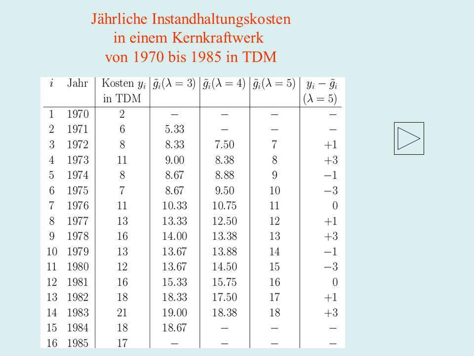 Jährliche Instandhaltungskosten in einem Kernkraftwerk von 1970 bis 1985 in TDM