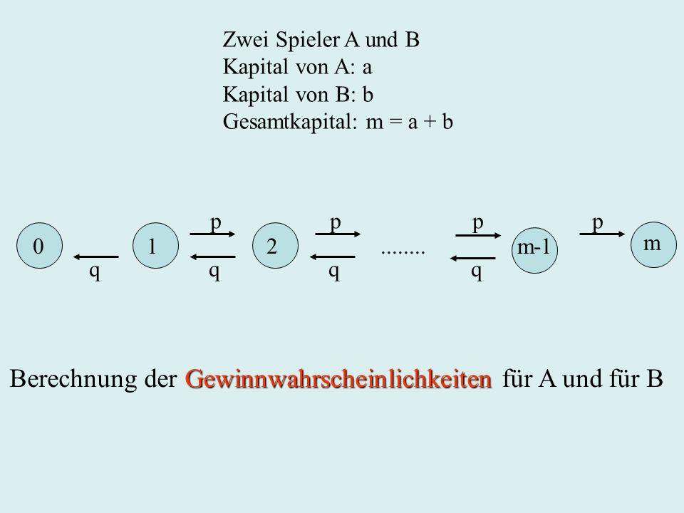 0 1 2........ m-1 p p p p q q q q m Zwei Spieler A und B Kapital von A: a Kapital von B: b Gesamtkapital: m = a + b Gewinnwahrscheinlichkeiten Berechn