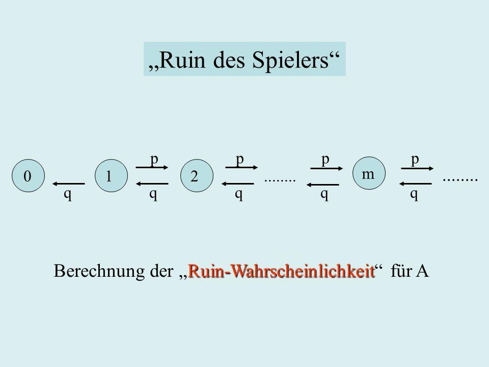 0 1 2........ p p p p q q q q q m........ Ruin des Spielers Ruin-Wahrscheinlichkeit Berechnung der Ruin-Wahrscheinlichkeit für A