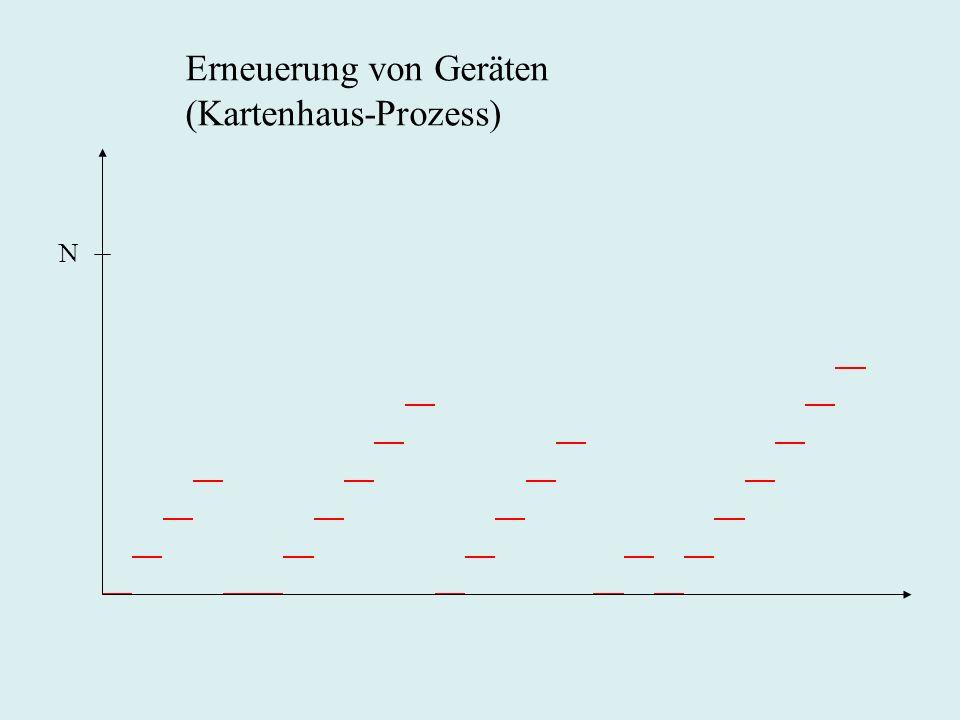 Erneuerung von Geräten (Kartenhaus-Prozess) N
