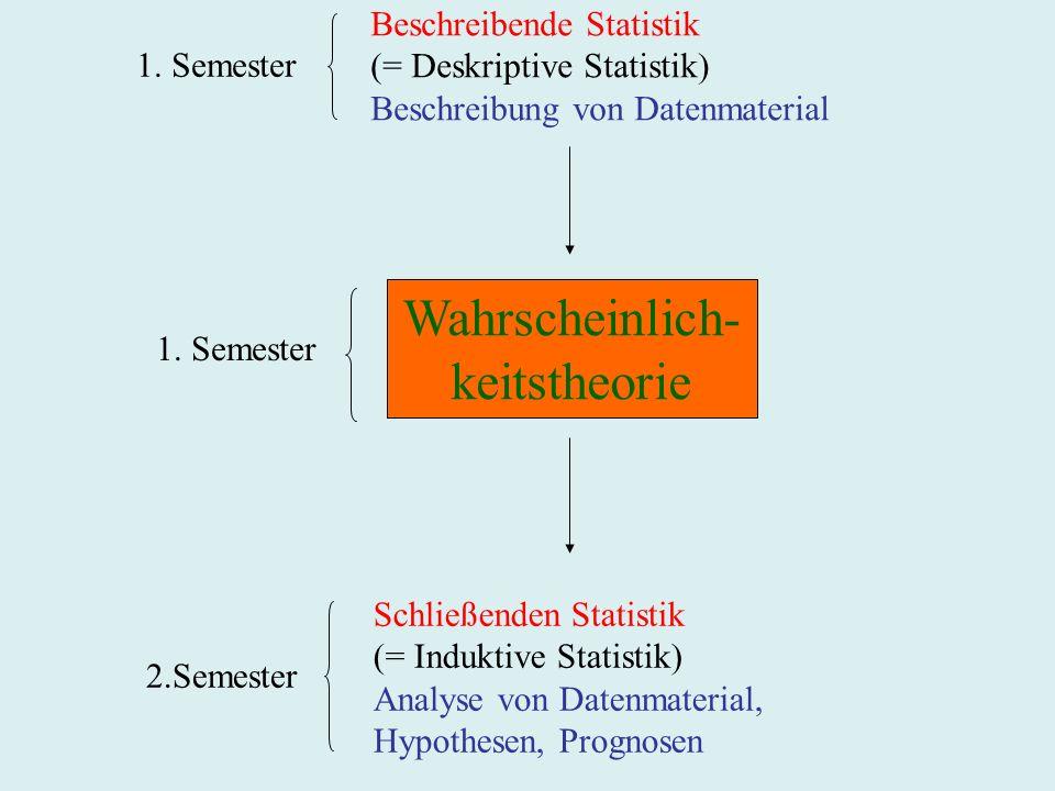 Beschreibende Statistik (= Deskriptive Statistik) Beschreibung von Datenmaterial Schließenden Statistik (= Induktive Statistik) Analyse von Datenmaterial, Hypothesen, Prognosen 1.