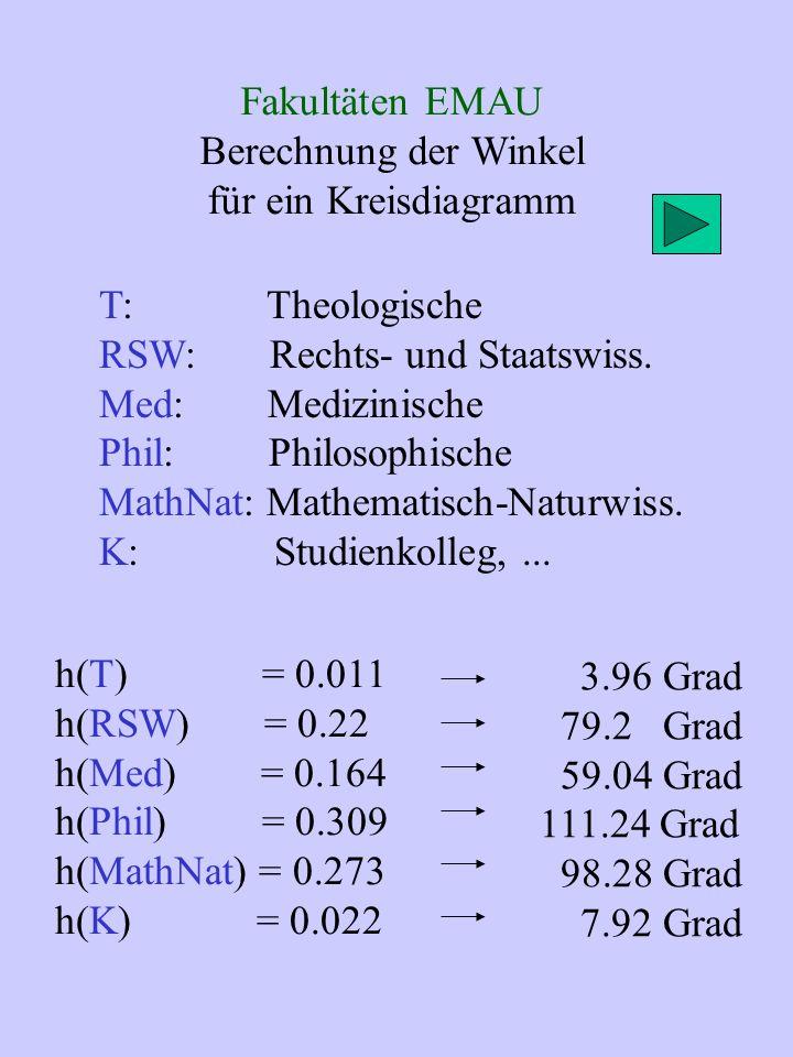 Fakultäten EMAU Berechnung der Winkel für ein Kreisdiagramm T: Theologische RSW: Rechts- und Staatswiss.