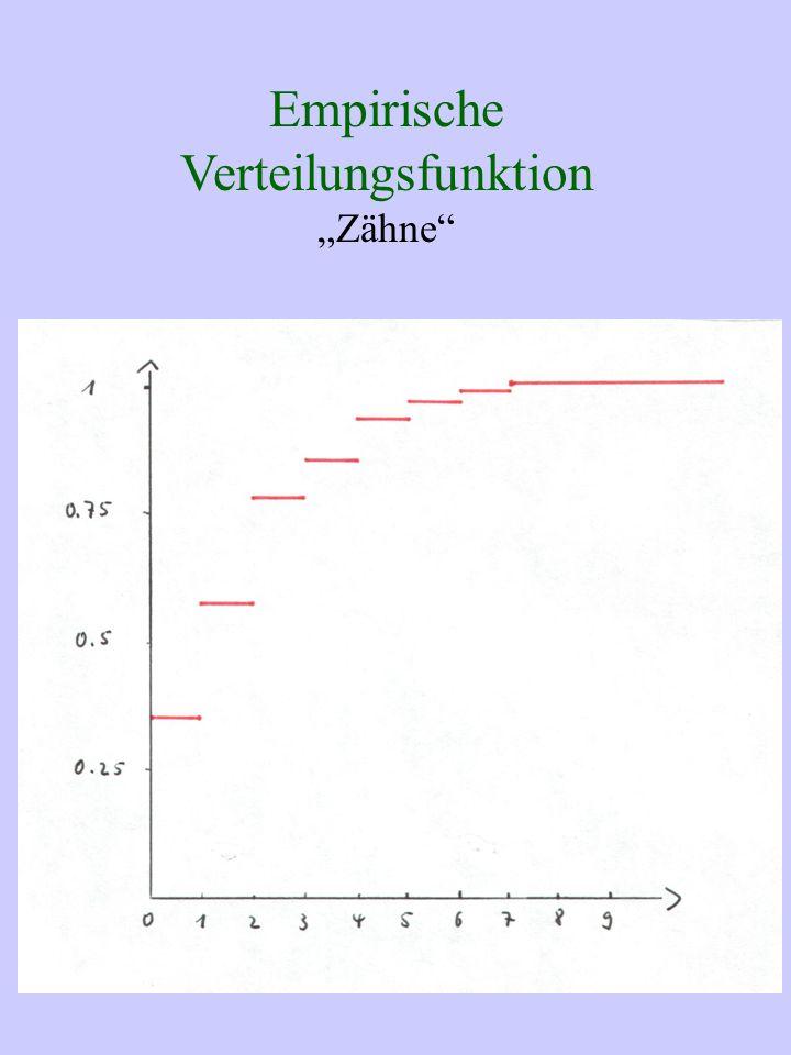 Empirische Verteilungsfunktion Zähne