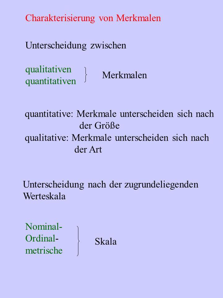 Charakterisierung von Merkmalen Merkmalen quantitative: Merkmale unterscheiden sich nach der Größe qualitative: Merkmale unterscheiden sich nach der Art Unterscheidung nach der zugrundeliegenden Werteskala Nominal- Ordinal- metrische Skala Unterscheidung zwischen qualitativen quantitativen