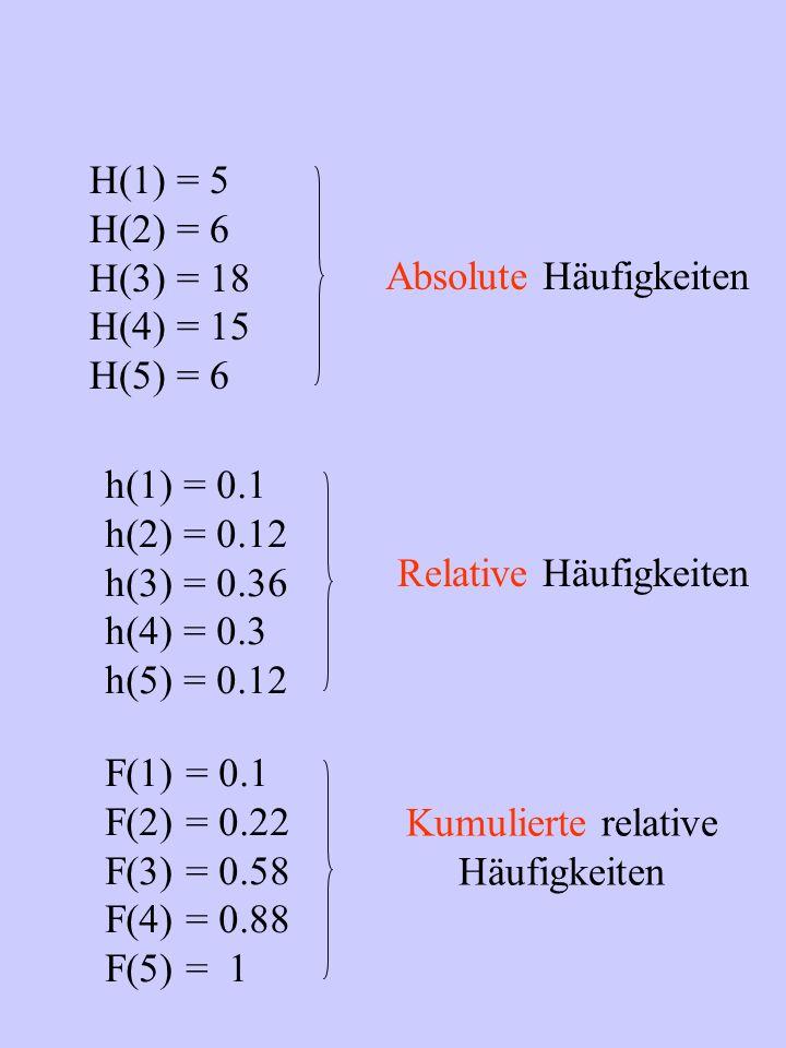 Absolute Häufigkeiten H(1) = 5 H(2) = 6 H(3) = 18 H(4) = 15 H(5) = 6 h(1) = 0.1 h(2) = 0.12 h(3) = 0.36 h(4) = 0.3 h(5) = 0.12 Relative Häufigkeiten Kumulierte relative Häufigkeiten F(1) = 0.1 F(2) = 0.22 F(3) = 0.58 F(4) = 0.88 F(5) = 1