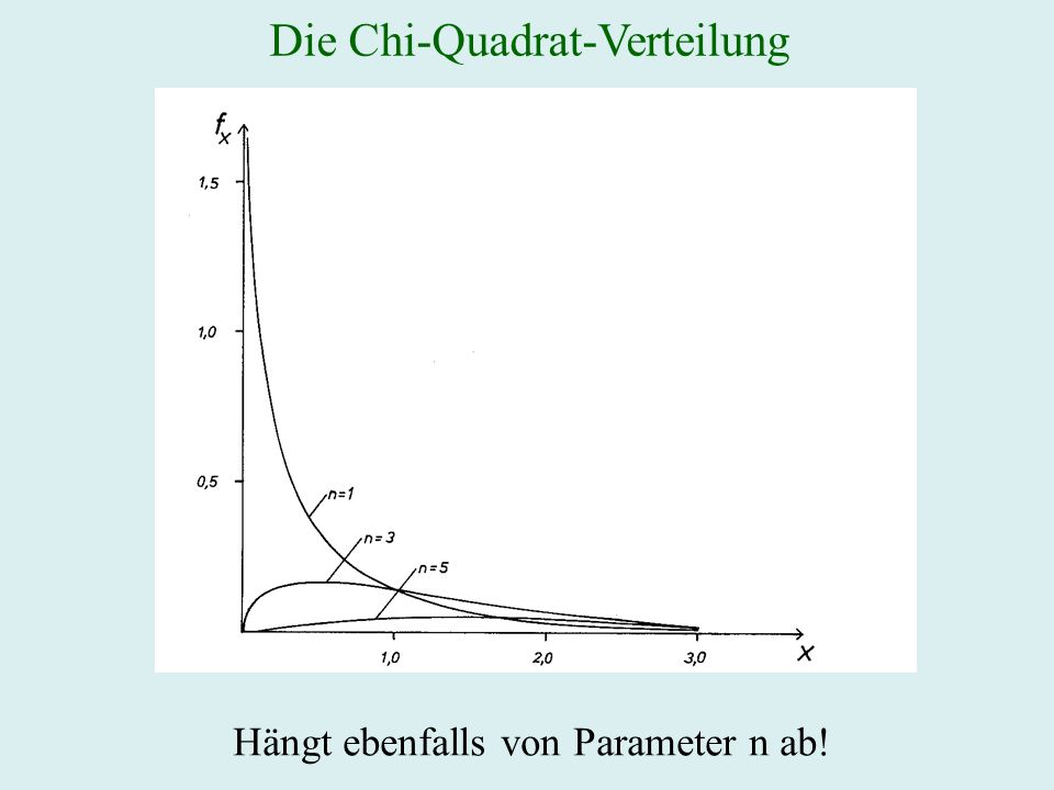 Die Chi-Quadrat-Verteilung Hängt ebenfalls von Parameter n ab!