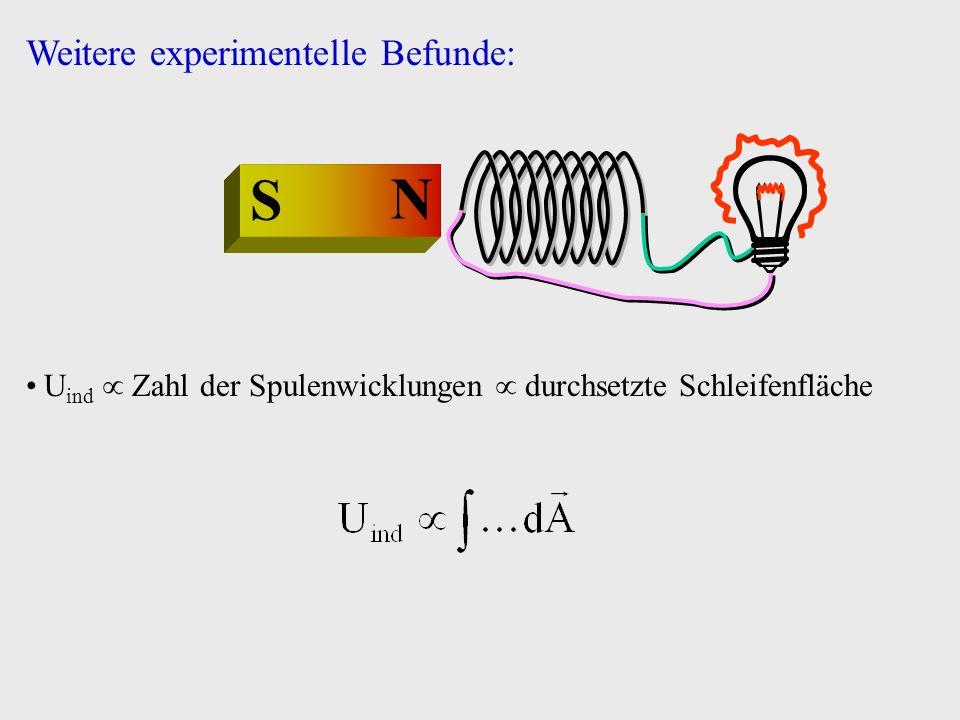 N S U ind Zahl der Spulenwicklungen durchsetzte Schleifenfläche Weitere experimentelle Befunde: