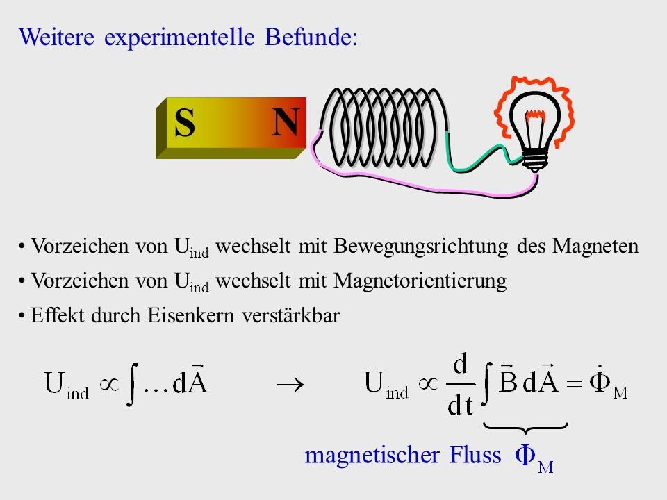 N S Vorzeichen von U ind wechselt mit Bewegungsrichtung des Magneten Vorzeichen von U ind wechselt mit Magnetorientierung Effekt durch Eisenkern verst