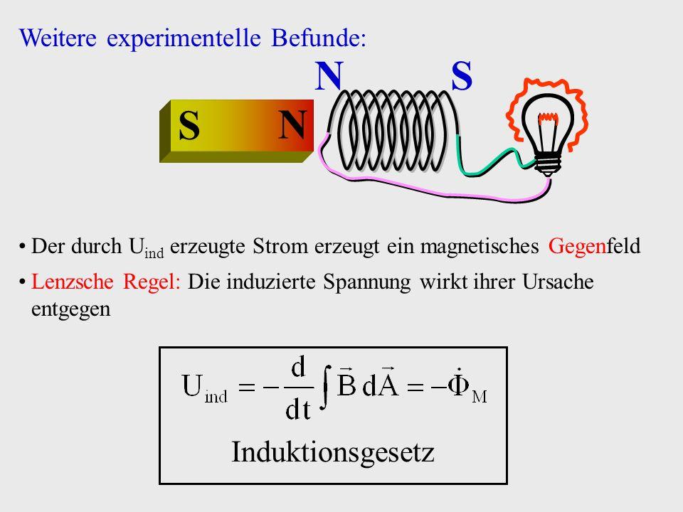 N S Der durch U ind erzeugte Strom erzeugt ein magnetisches Gegenfeld Lenzsche Regel: Die induzierte Spannung wirkt ihrer Ursache entgegen Weitere exp