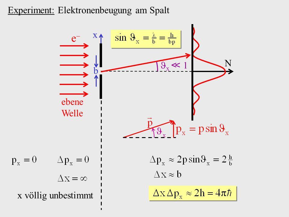 Experiment: Elektronenbeugung am Spalt b x 1 x N e ebene Welle x völlig unbestimmt