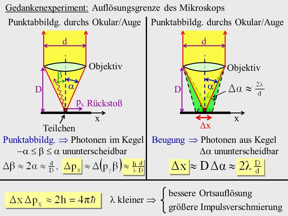 Objektiv Punktabbildg. durchs Okular/Auge D d x Gedankenexperiment: Auflösungsgrenze des Mikroskops Rückstoß pxpx Teilchen D d x Objektiv Punktabbildg