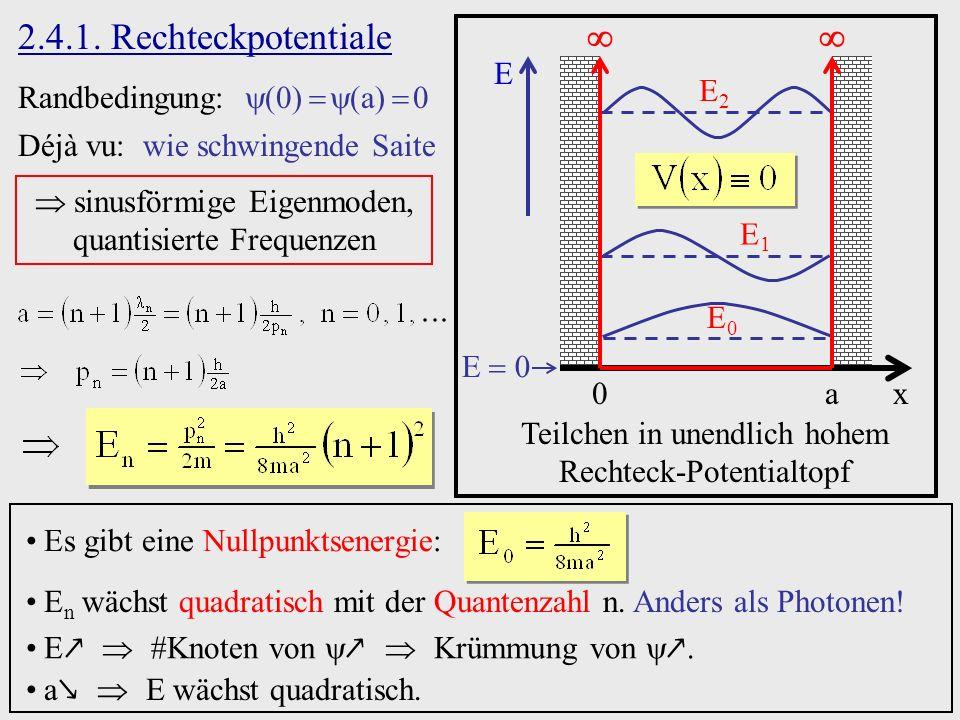 E2E2 E1E1 E0E0 2.4.1. Rechteckpotentiale Randbedingung: a Déjà vu: wie schwingende Saite sinusförmige Eigenmoden, quantisierte Frequenzen x0a E E 0 Te