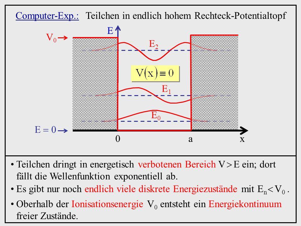 Computer-Exp.:Teilchen in endlich hohem Rechteck-Potentialtopf Teilchen dringt in energetisch verbotenen Bereich V E ein; dort fällt die Wellenfunktio