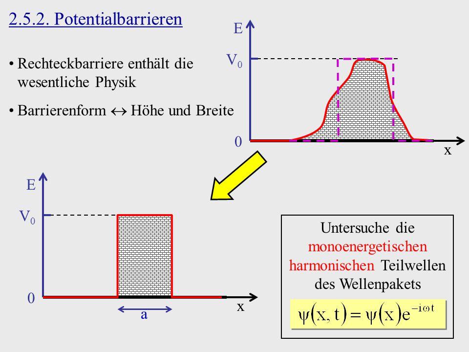 2.5.2. Potentialbarrieren x E 0 V0V0 Rechteckbarriere enthält die wesentliche Physik Barrierenform Höhe und Breite Untersuche die monoenergetischen ha