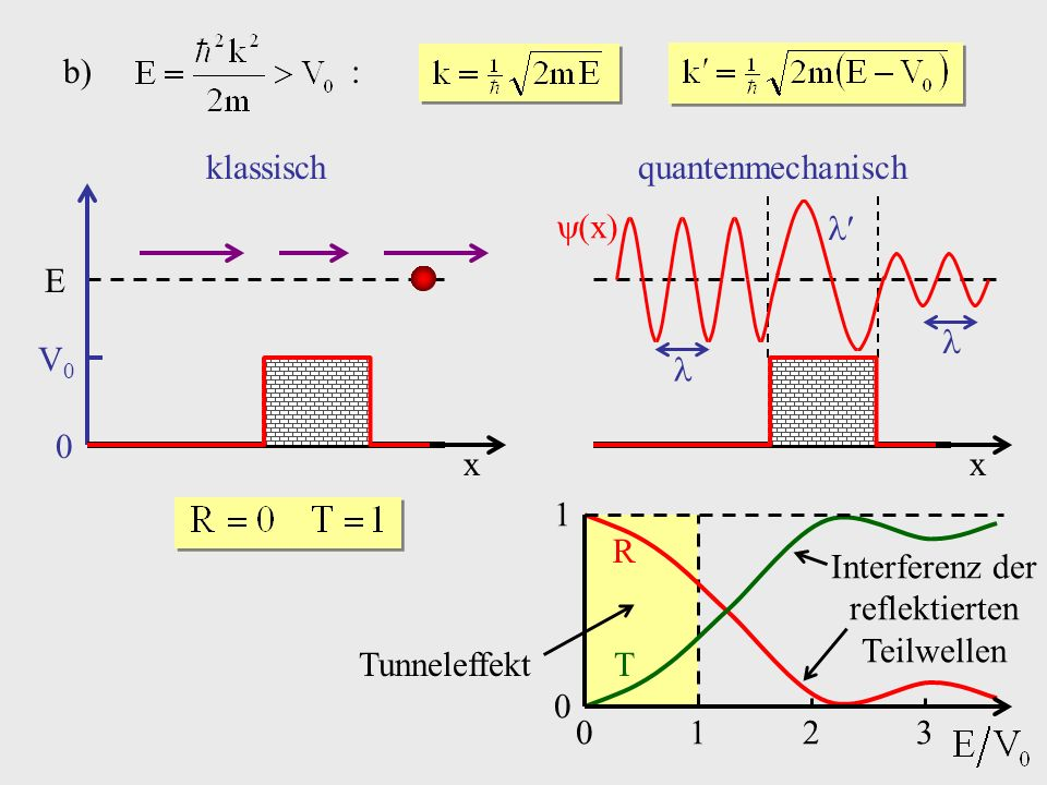 x E 0 V0V0 b) : klassisch x quantenmechanisch x Tunneleffekt 0 1 0123 R T Interferenz der reflektierten Teilwellen