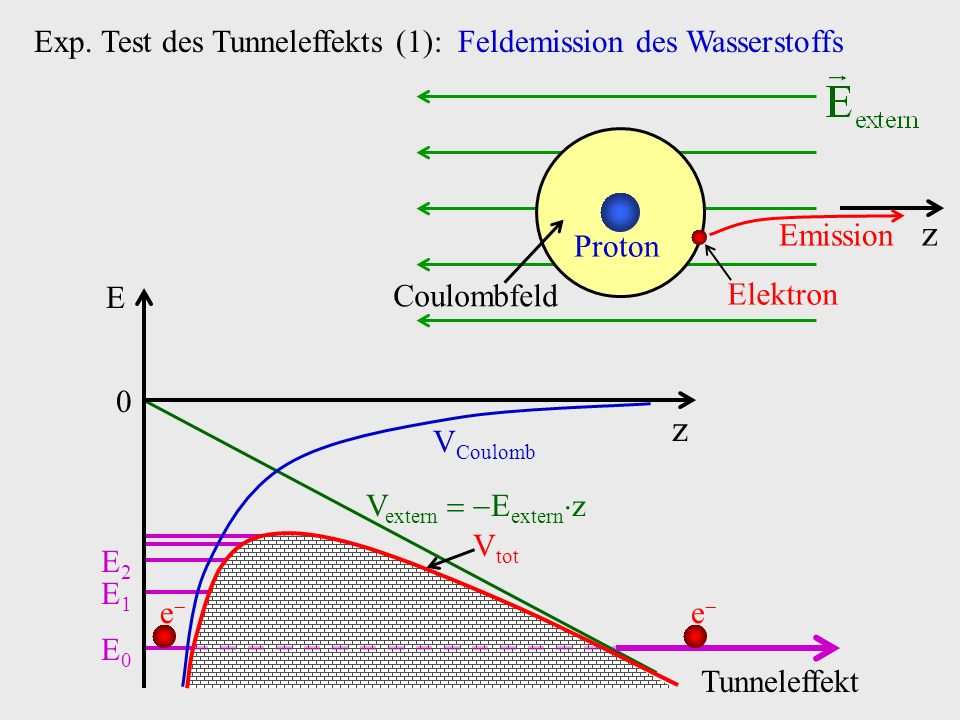 E0E0 E1E1 E2E2 V extern E extern z Exp. Test des Tunneleffekts (1): Feldemission des Wasserstoffs z 0 E V Coulomb V tot e e Tunneleffekt Coulombfeld P