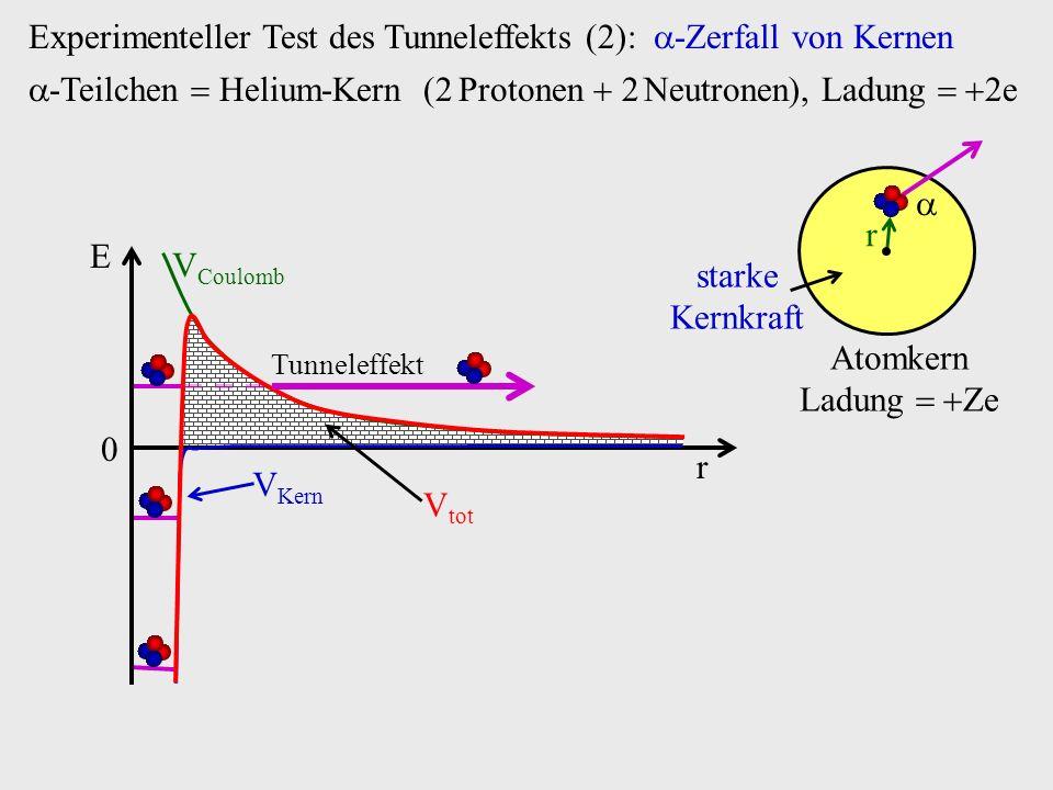 V Coulomb Experimenteller Test des Tunneleffekts (2): -Zerfall von Kernen r 0 E -Teilchen Helium-Kern (2 Protonen 2 Neutronen), Ladung 2e V Kern V tot