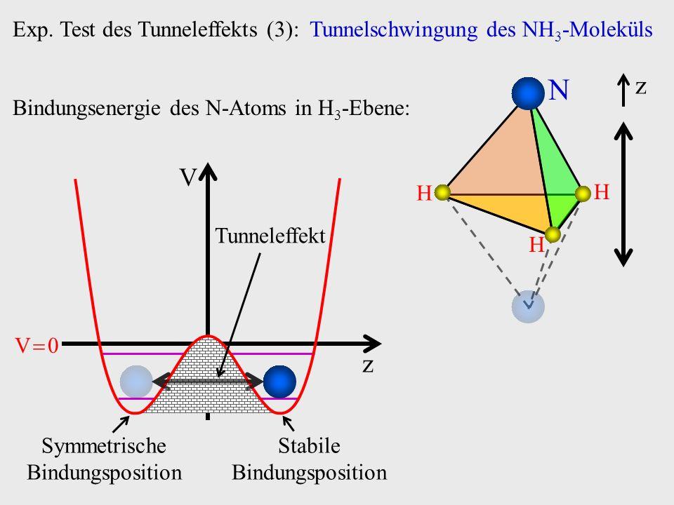 V z V 0 Exp. Test des Tunneleffekts (3): Tunnelschwingung des NH 3 -Moleküls H N H H z Bindungsenergie des N-Atoms in H 3 -Ebene: Stabile Bindungsposi