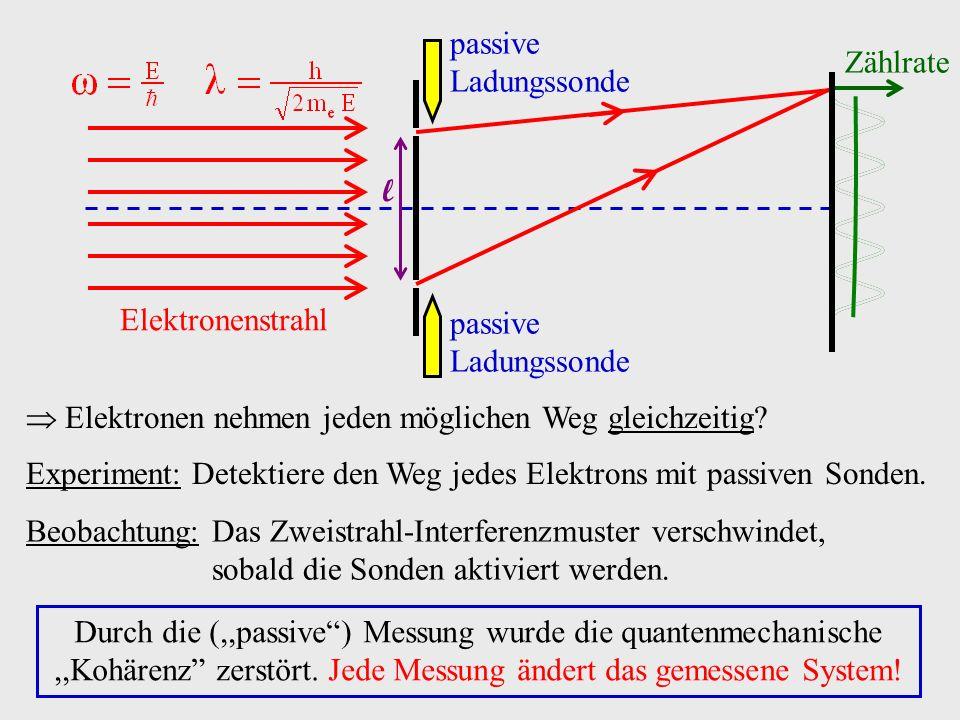 Realisierung des Doppelspaltexperiments (Düber, Möllenstedt): n O l d Basislänges l I(y) optisches Analogon: Fresnelsches Biprisma N(y) HV Kathodenstrahl- Quelle 0 V HV Metallfaden, O( m)
