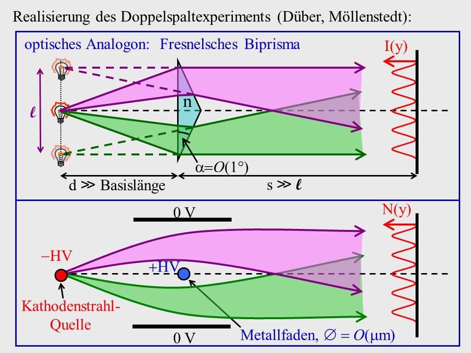 Realisierung des Doppelspaltexperiments (Düber, Möllenstedt): n O l d Basislänges l I(y) optisches Analogon: Fresnelsches Biprisma N(y) HV Kathodenstr