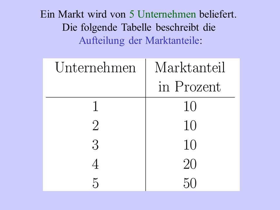 Ein Markt wird von 5 Unternehmen beliefert. Die folgende Tabelle beschreibt die Aufteilung der Marktanteile:
