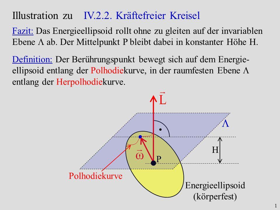 1 Illustration zu IV.2.2. Kräftefreier Kreisel P H Energieellipsoid (körperfest) Polhodiekurve Fazit: Das Energieellipsoid rollt ohne zu gleiten auf d