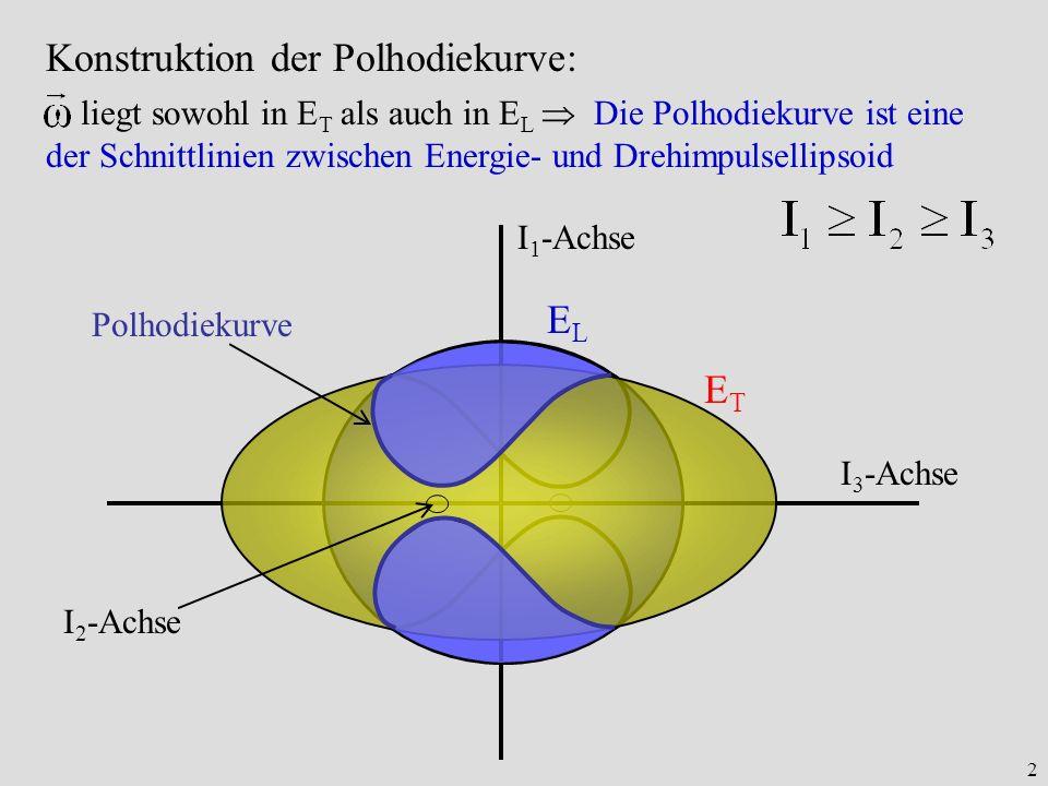 2 Konstruktion der Polhodiekurve: liegt sowohl in E T als auch in E L Die Polhodiekurve ist eine der Schnittlinien zwischen Energie- und Drehimpulsell