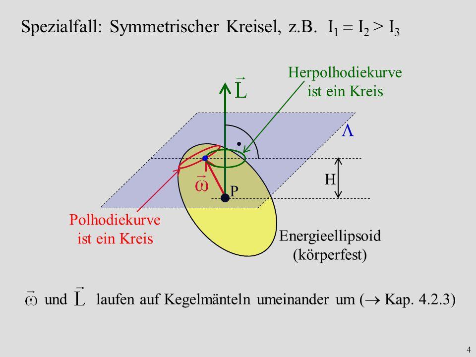 4 Spezialfall: Symmetrischer Kreisel, z.B. I 1 I 2 > I 3 P H Energieellipsoid (körperfest) Polhodiekurve ist ein Kreis Herpolhodiekurve ist ein Kreis