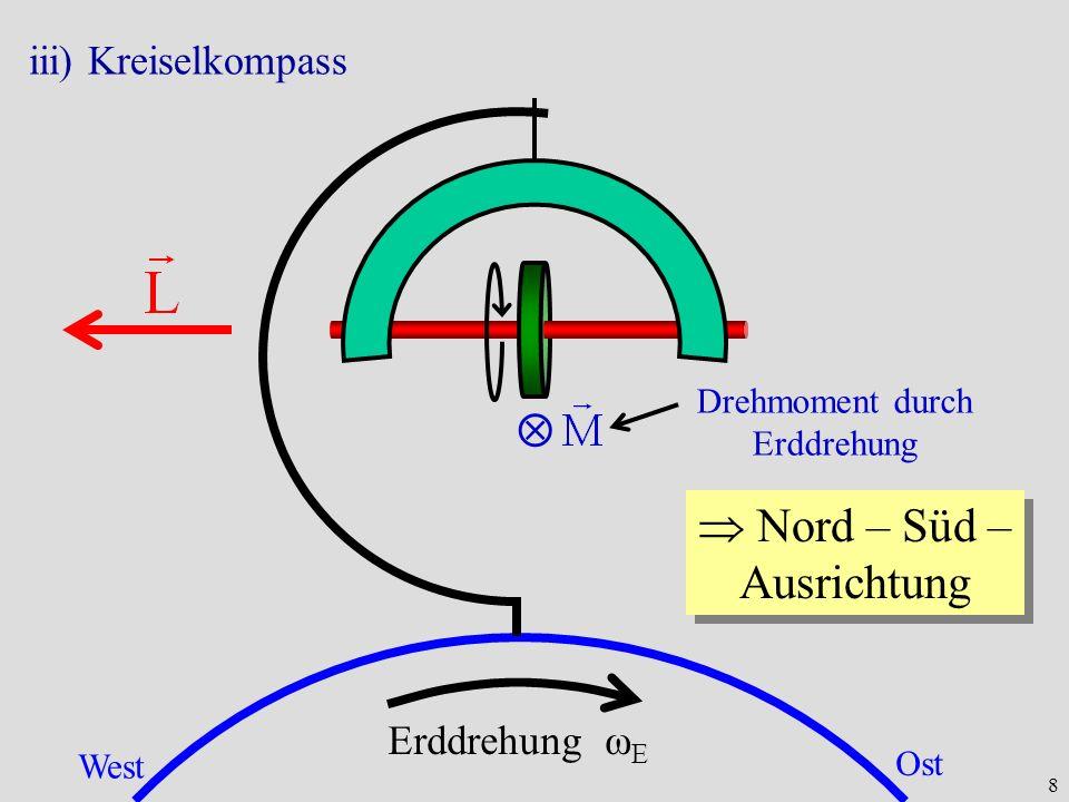 8 iii) Kreiselkompass Erddrehung ω E West Ost Drehmoment durch Erddrehung Nord – Süd – Ausrichtung