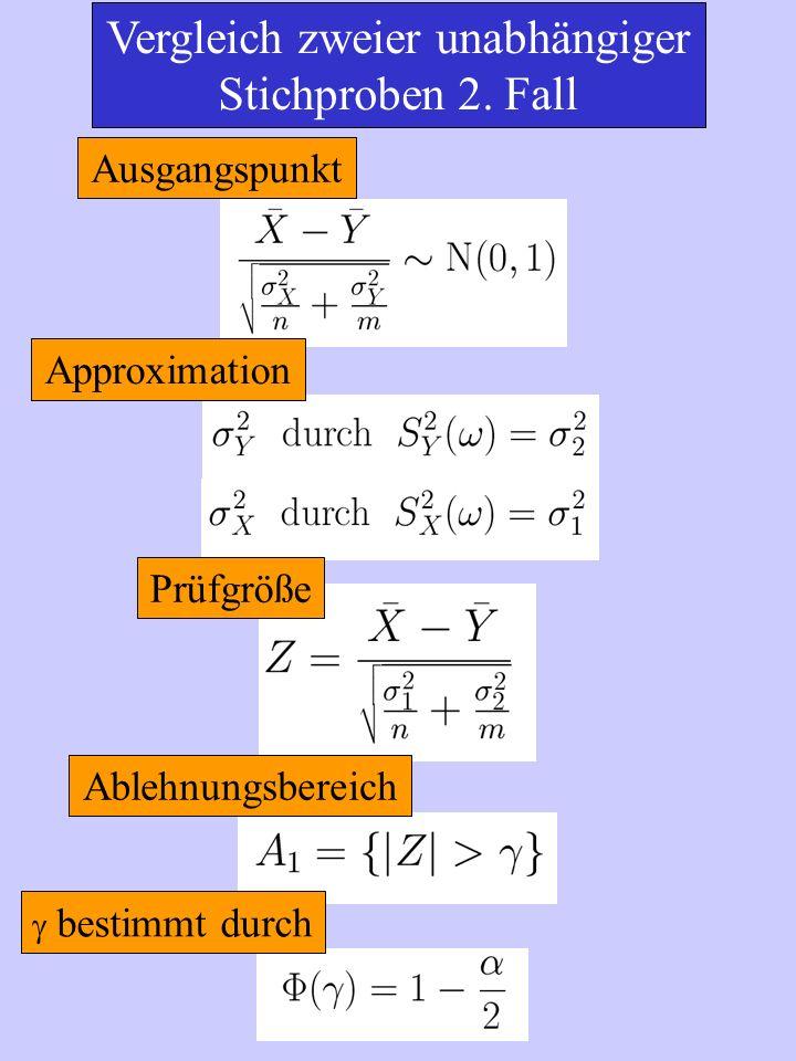 Vergleich zweier unabhängiger Stichproben 2. Fall Ausgangspunkt Approximation Prüfgröße Ablehnungsbereich bestimmt durch