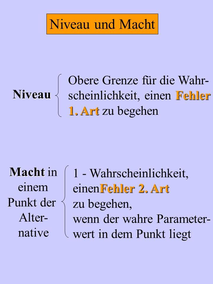 Niveau und Macht Obere Grenze für die Wahr- Fehler scheinlichkeit, einen Fehler 1. Art 1. Art zu begehen Niveau 1 - Wahrscheinlichkeit, Fehler 2. Art